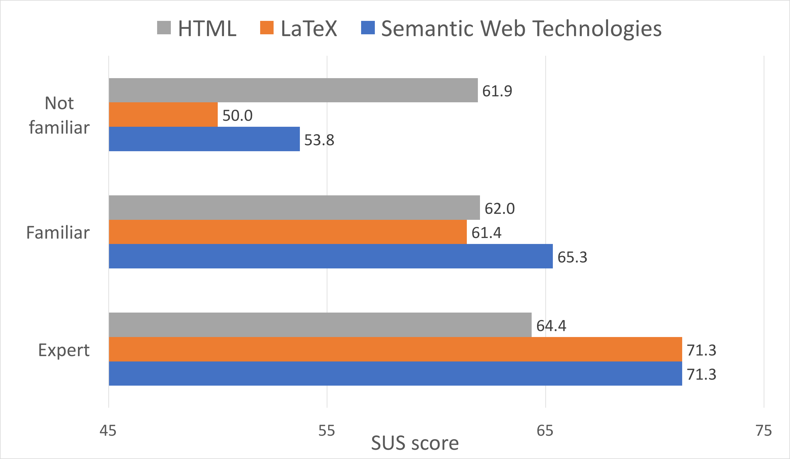 Research Articles in Simplified HTML: a Web-first format for HTML